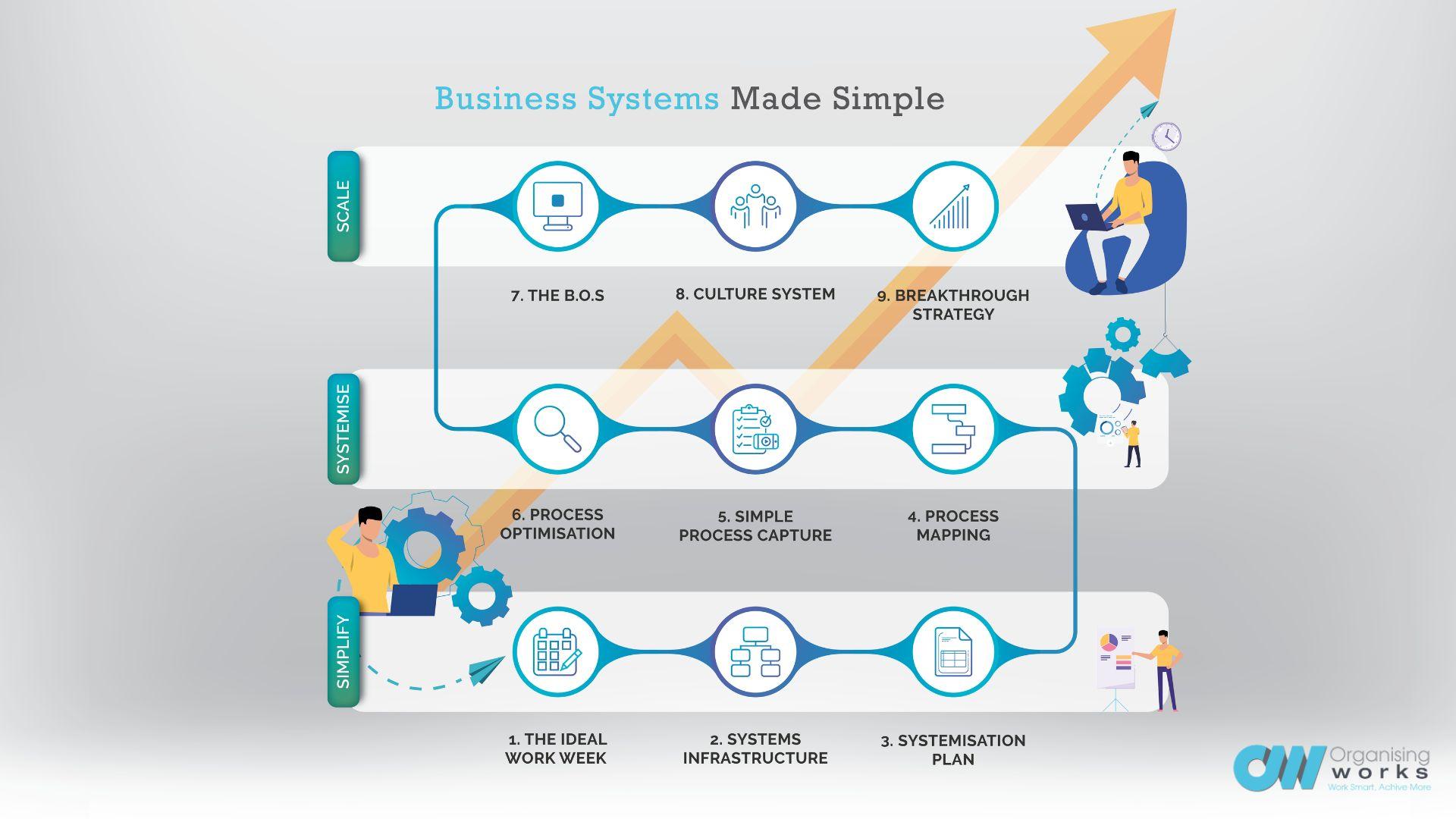 3 Stage Framework
